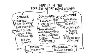 Angela Fehr's Fearless Artist Community